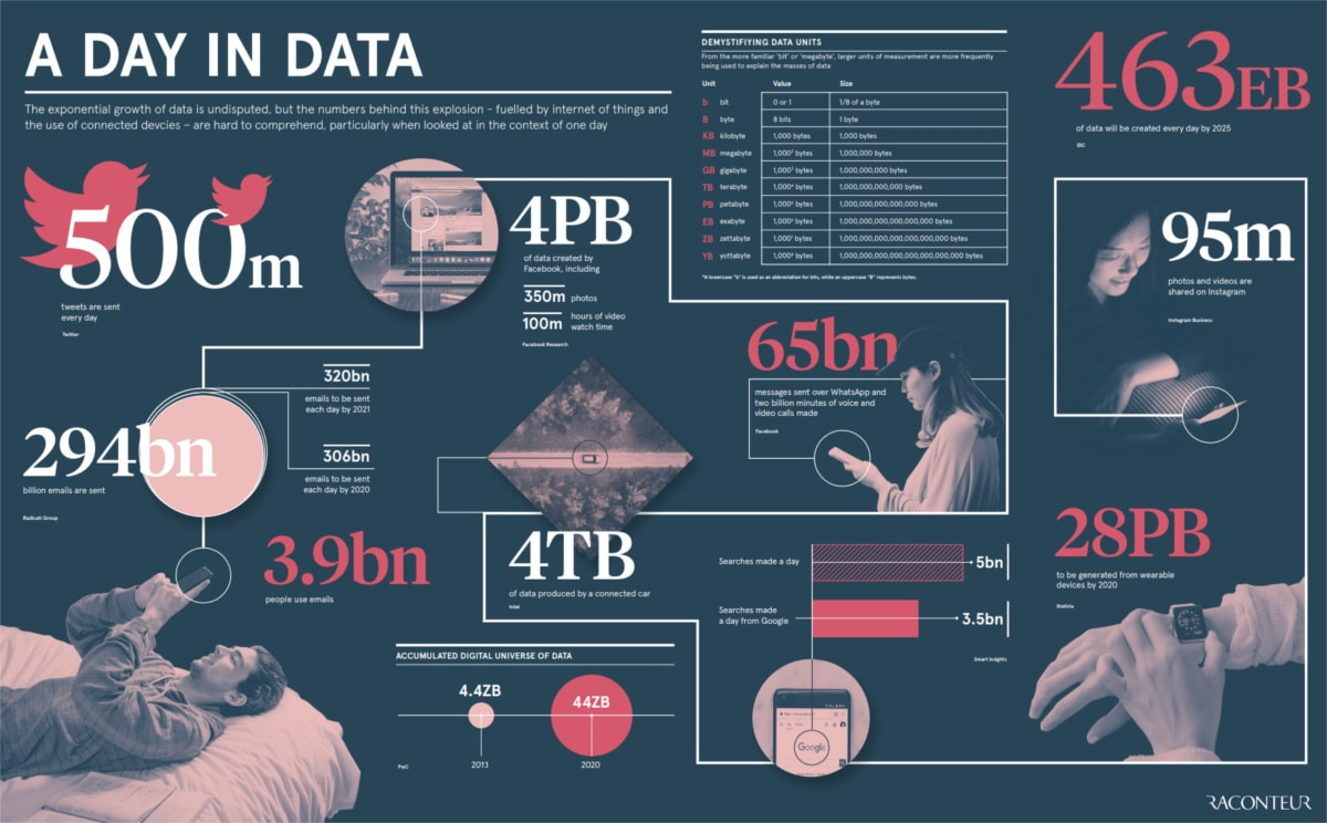 data produced in a day infographic