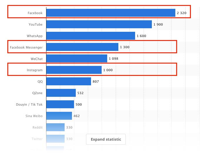 facebook ads vs google ads chart of users